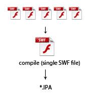 Múltiples SWF en proyectos para iOS