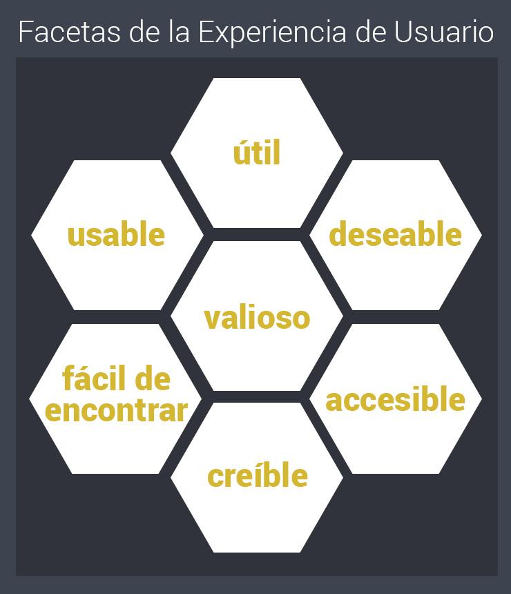 Facetas de User Experience